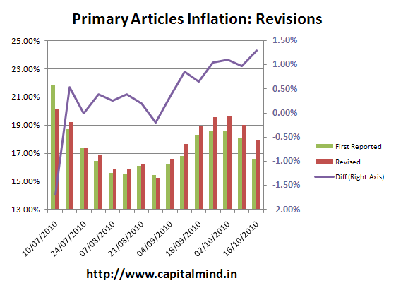 Primary Articles Inflation Revisions